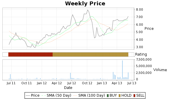 AACC Price-Volume-Ratings Chart