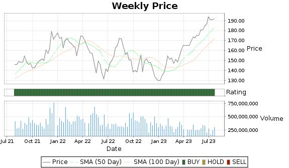 AAPL Price-Volume-Ratings Chart