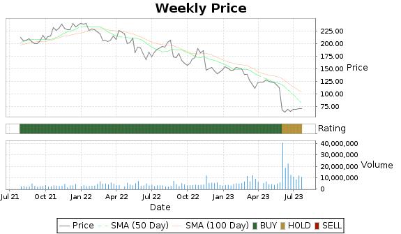 AAP Price-Volume-Ratings Chart