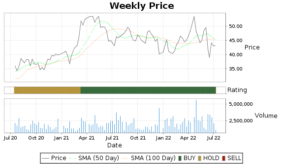 ABM Price-Volume-Ratings Chart