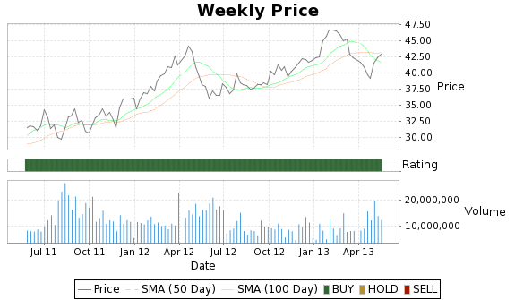 ABV Price-Volume-Ratings Chart