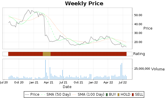 ACAD Price-Volume-Ratings Chart