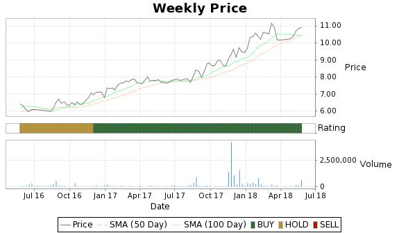 ACFC Price-Volume-Ratings Chart