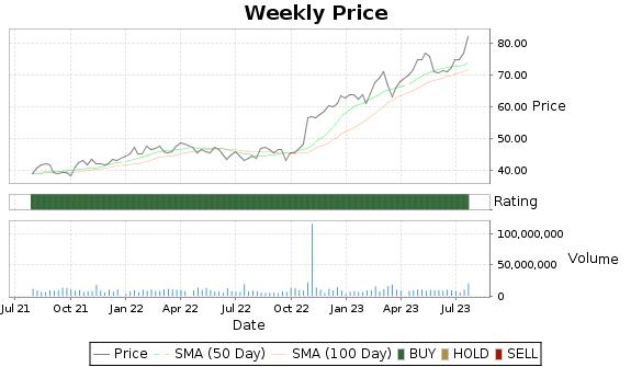 ACGL Price-Volume-Ratings Chart