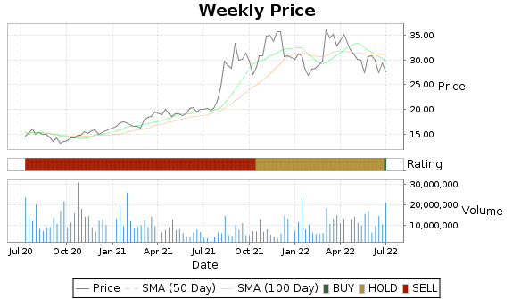 ACI Price-Volume-Ratings Chart