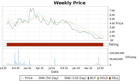 ACOR Price-Volume-Ratings Chart