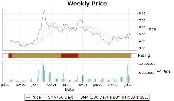 ACTG Price-Volume-Ratings Chart