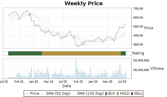 ADBE Price-Volume-Ratings Chart