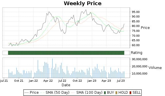 ADM Price-Volume-Ratings Chart
