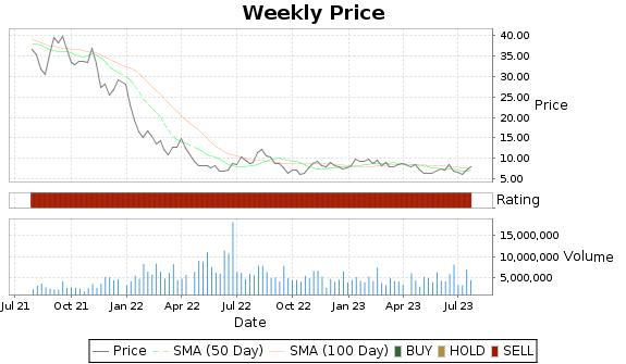 ADPT Price-Volume-Ratings Chart