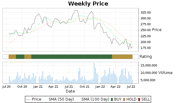 ADSK Price-Volume-Ratings Chart