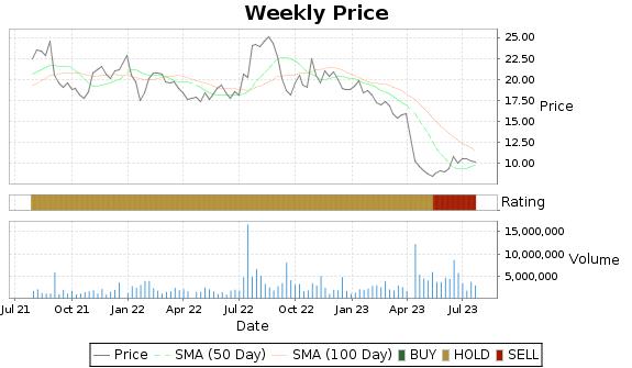 ADTN Price-Volume-Ratings Chart