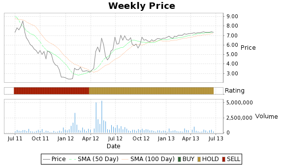 ADY Price-Volume-Ratings Chart