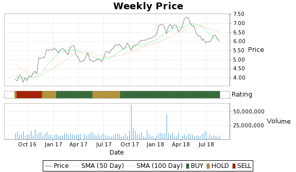 AEG Price-Volume-Ratings Chart