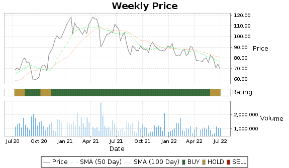 AEIS Price-Volume-Ratings Chart