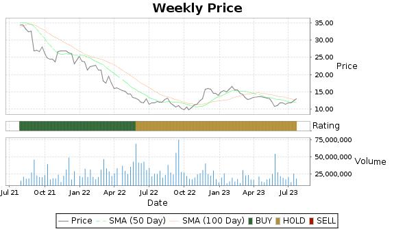 AEO Price-Volume-Ratings Chart