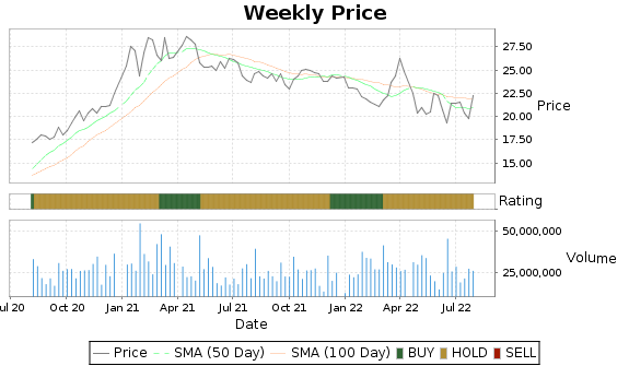 AES Price-Volume-Ratings Chart