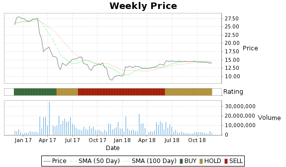 AFSI Price-Volume-Ratings Chart