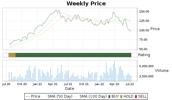 AGCO Price-Volume-Ratings Chart