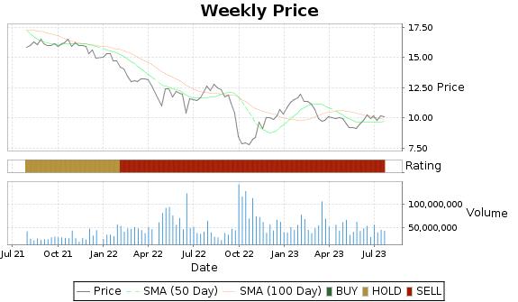 AGNC Price-Volume-Ratings Chart