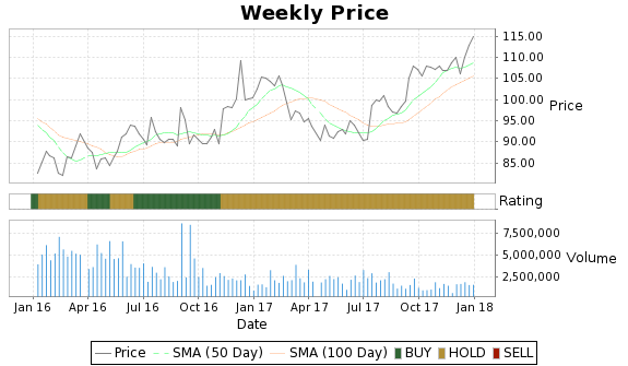 AGU Price-Volume-Ratings Chart