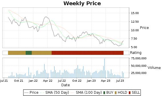 AG Price-Volume-Ratings Chart