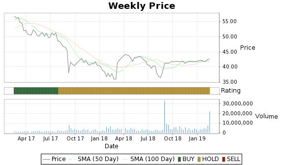 AHL Price-Volume-Ratings Chart