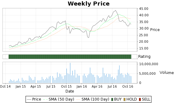 AHS Price-Volume-Ratings Chart