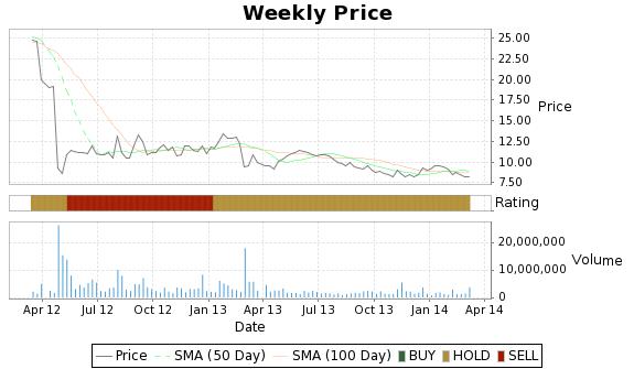 AH Price-Volume-Ratings Chart
