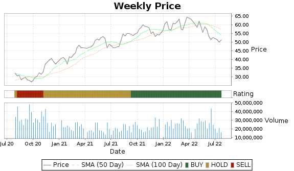 AIG Price-Volume-Ratings Chart