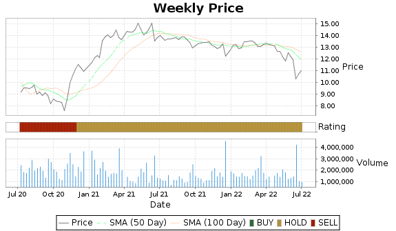 AINV Price-Volume-Ratings Chart