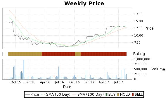 AIQ Price-Volume-Ratings Chart