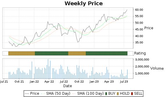 AIR Price-Volume-Ratings Chart