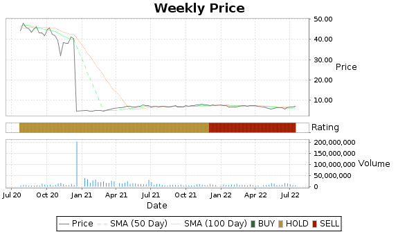 AIV Price-Volume-Ratings Chart