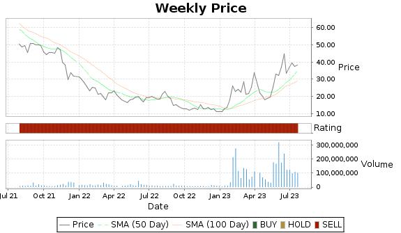 AI Price-Volume-Ratings Chart