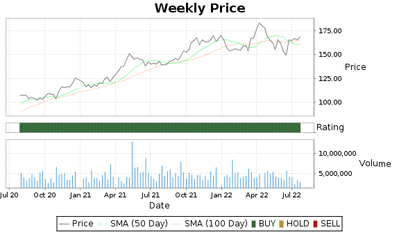 AJG Price-Volume-Ratings Chart