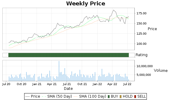 AJG Price-Volume-Ratings Chart