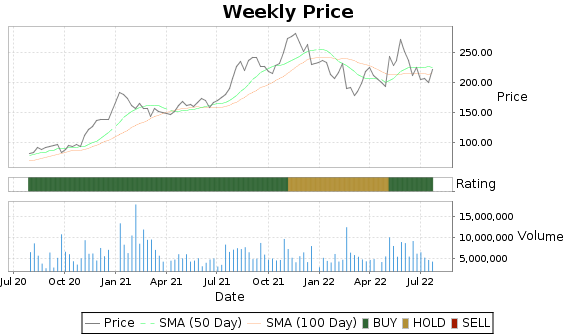 ALB Price-Volume-Ratings Chart
