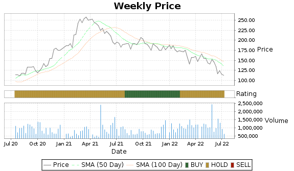 ALGT Price-Volume-Ratings Chart