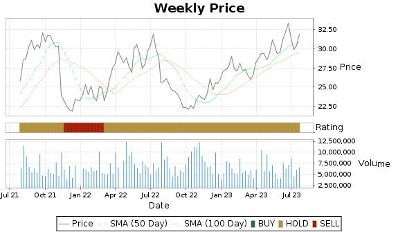 ALKS Price-Volume-Ratings Chart