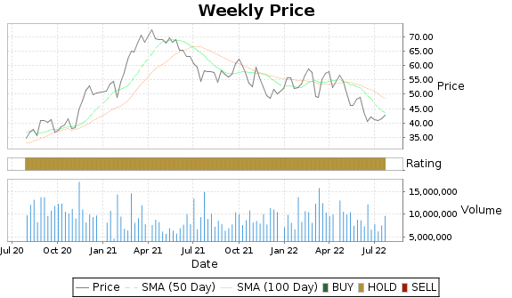 ALK Price-Volume-Ratings Chart