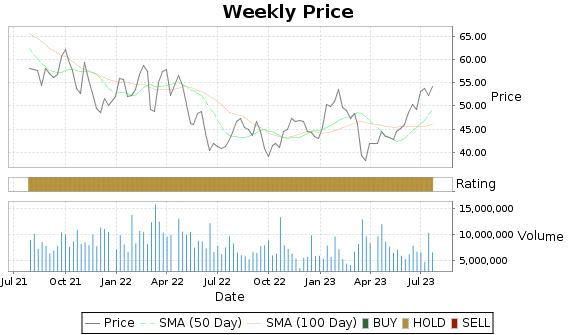 ALK Price-Volume-Ratings Chart