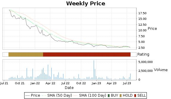 ALLT Price-Volume-Ratings Chart