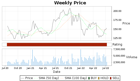 ALNY Price-Volume-Ratings Chart