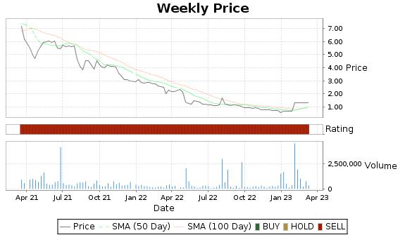 ALR Price-Volume-Ratings Chart