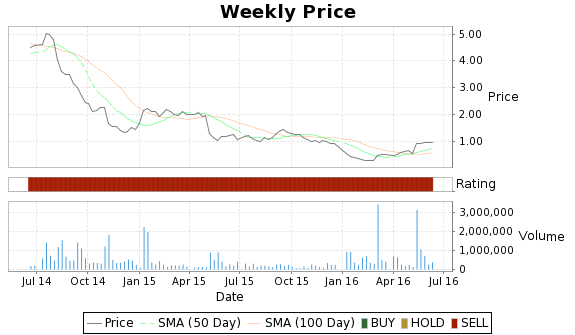 ALXA Price-Volume-Ratings Chart