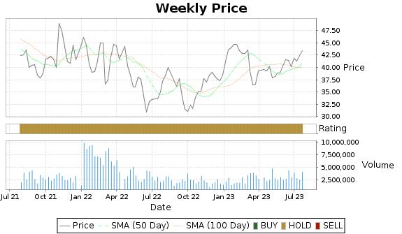 AL Price-Volume-Ratings Chart