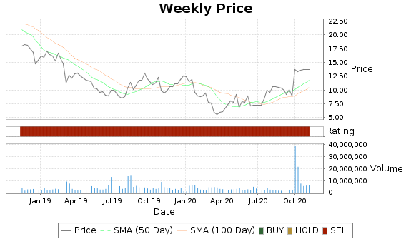 AMAG Price-Volume-Ratings Chart