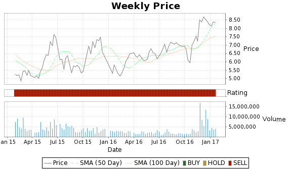 AMCC Price-Volume-Ratings Chart
