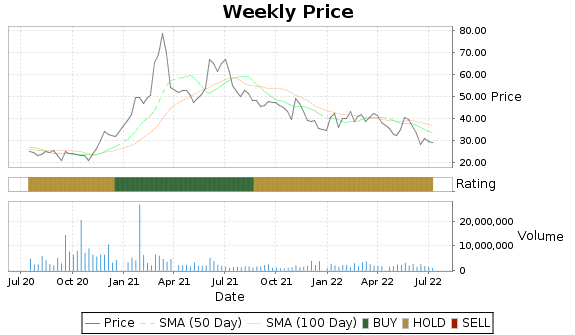 AMCX Price-Volume-Ratings Chart